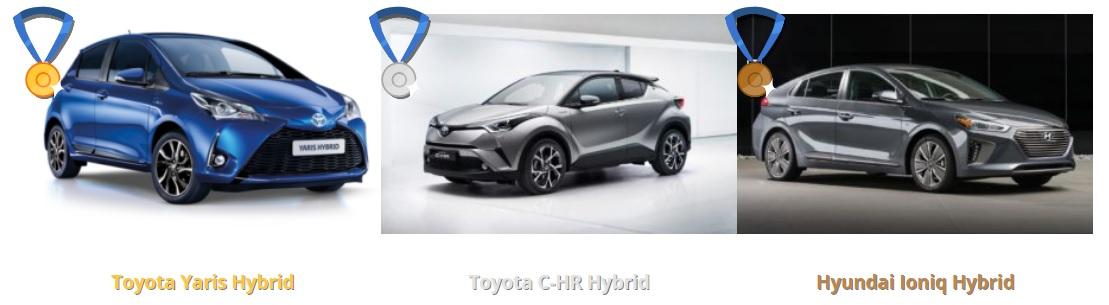 e-auto roka 2017 vysledky hybridy pomer cena vykon