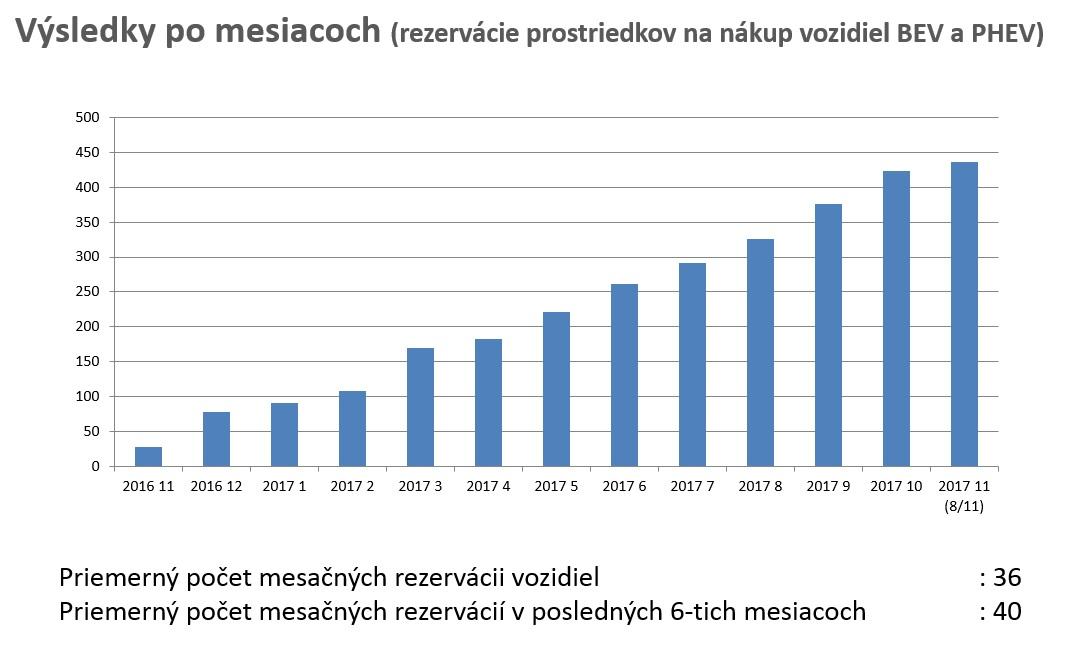 predaj elektromobilov plug-in hybridov slovensko statistiky