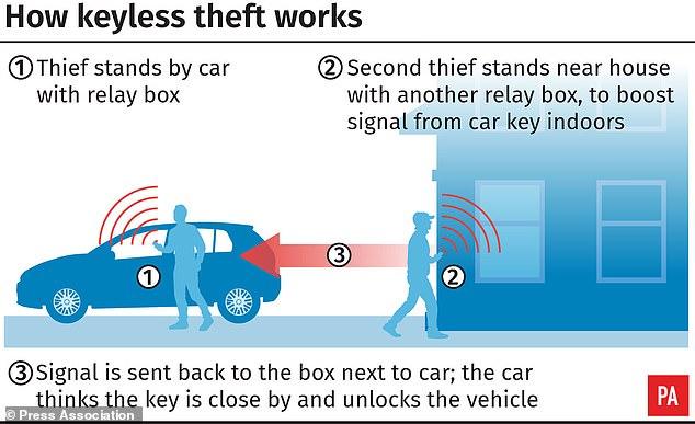 Útok na auto s bezkľúčovým odomykaním