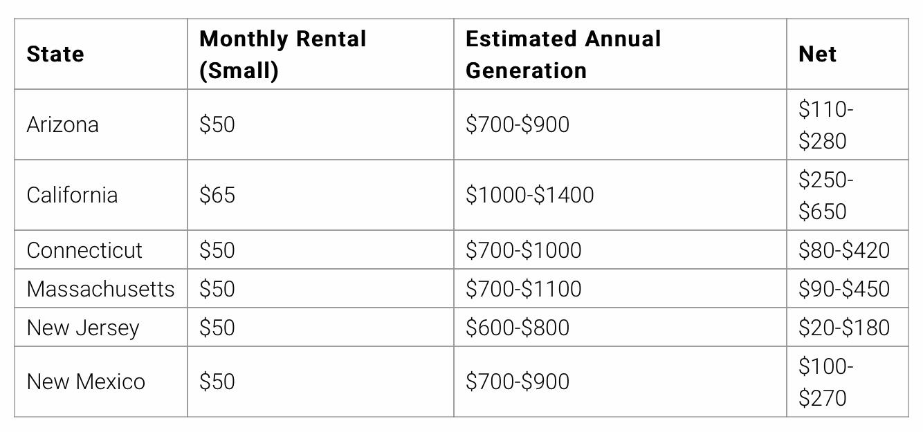 Poplatky a výnosy programu Rent Solar