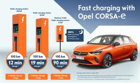 Nabíjanie Opel Corsa-e (Zdroj: Opel)