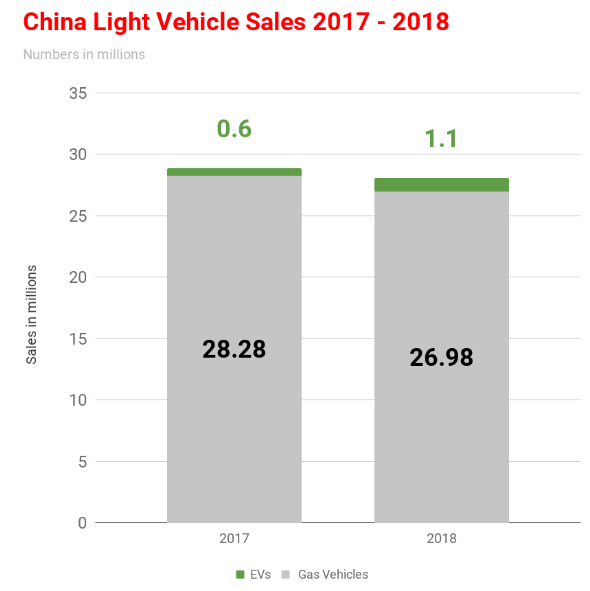 Predaje osobných automobilov v Číne v 2017-18