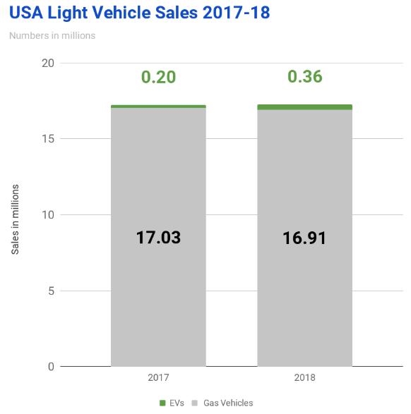 Predaje osobných automobilov v USA v 2017-18