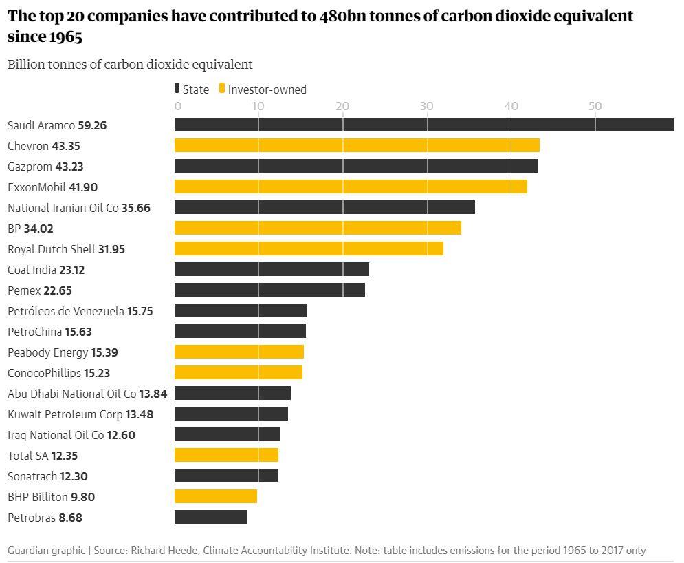 Emisie vypustené do ovzdušia ropnými spoločnosťami od roku 1965