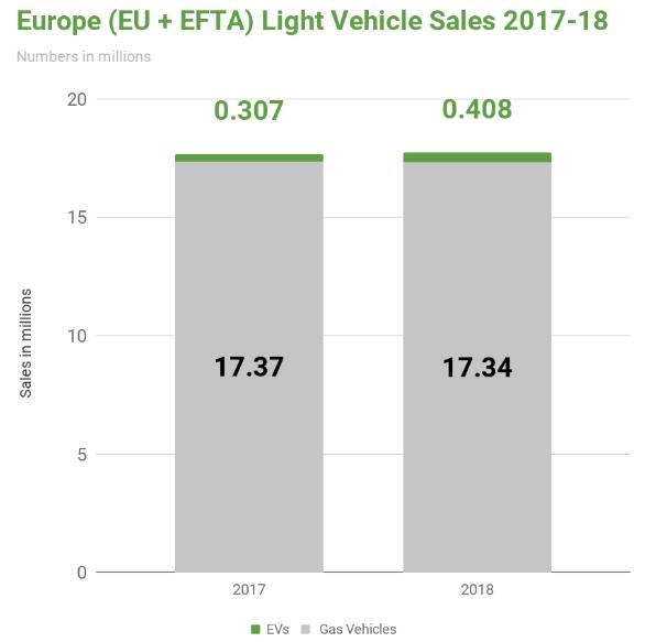 Predaje osobných automobilov v Európe v 207-18