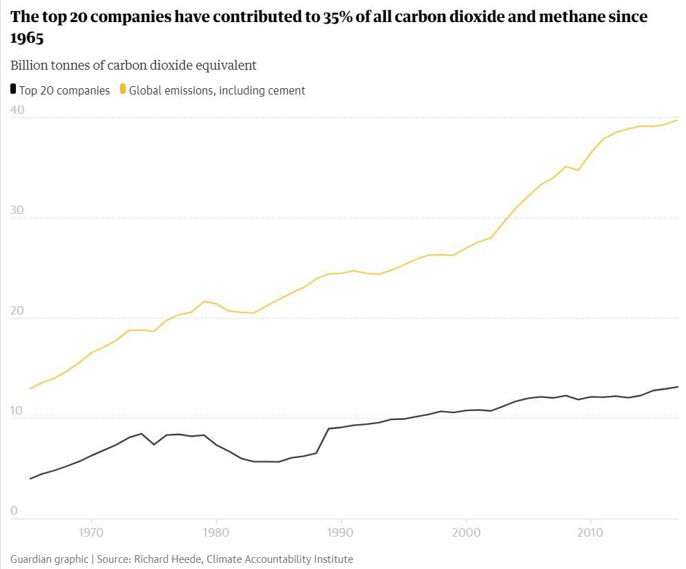 Globálne emisie CO2 od 1965