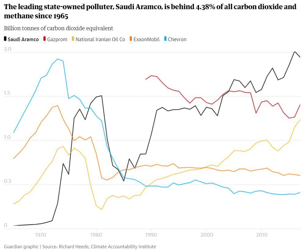 Saudi Aramco je zodpovedný za 4,38% globálnych emisií CO2