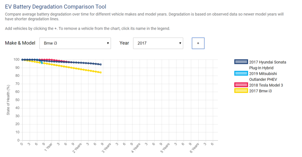 EV battery degradation comparison tool