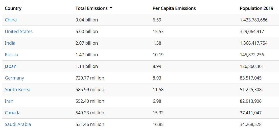 Zoznam najväčších producentov emisií CO2 podľa krajiny