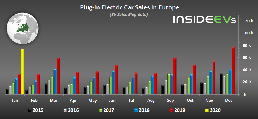 Predaje elektromobilov v Europe (2020)