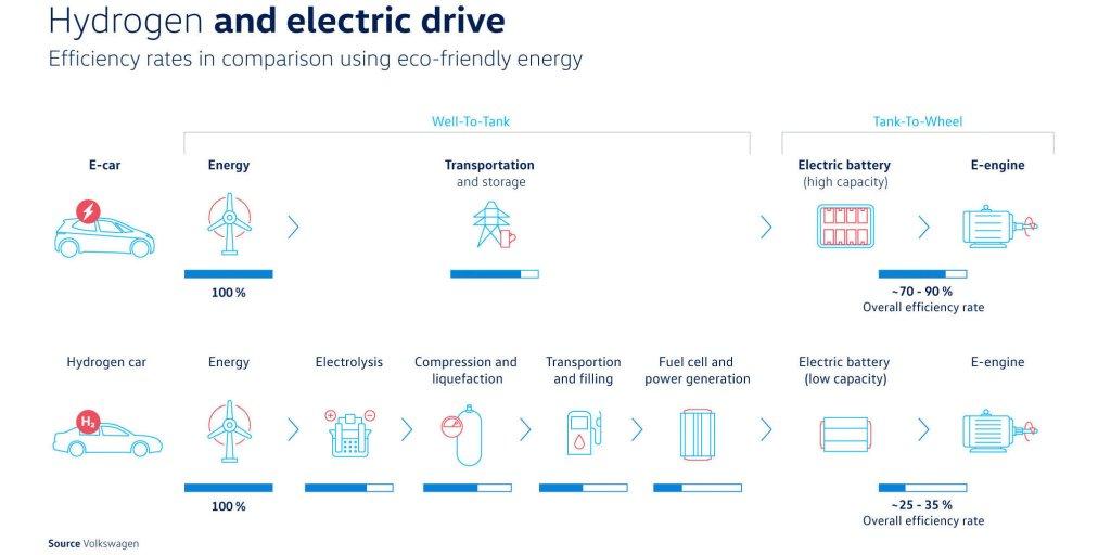 vodíkový vs. batériový elektrický pohon