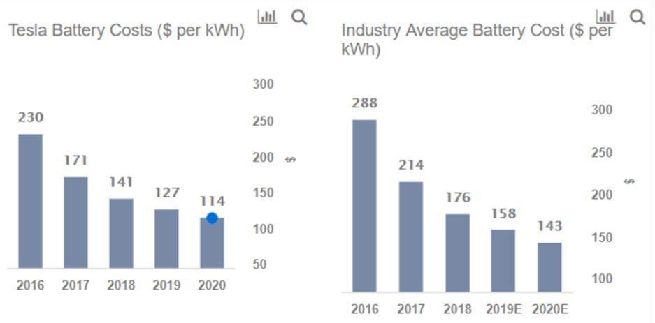 Vývoj cien batérií Tesly (graf)