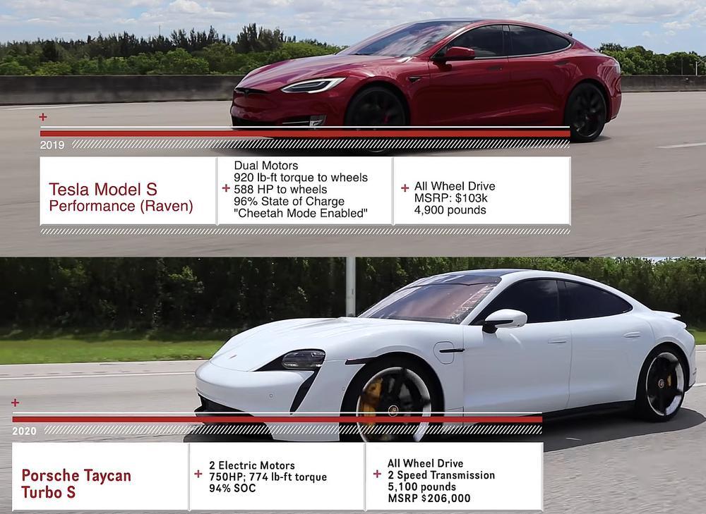 Model S vs Taycan Turbo S