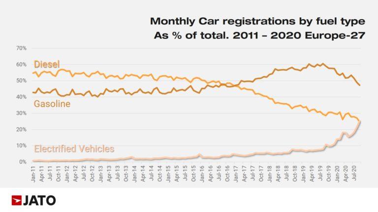 Vývoj registrácií nových vozidiel v EÚ - sept 2020 (Zdroj: JATO)