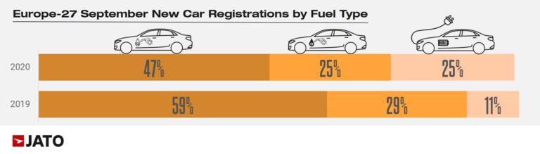 Registrácie nových áut za sept 2020 podľa poonu (Zdroj: JATO )
