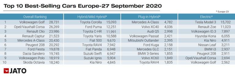 10 najpredávanejších vozidiel v Európe - sept 2020 (Zdroj: JATO)