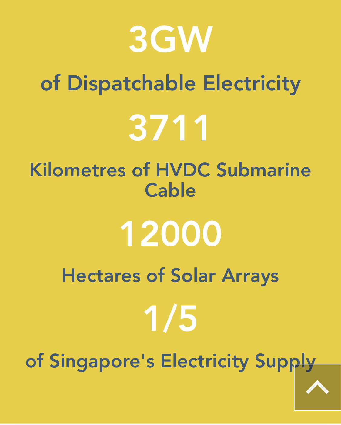 Solárna elektráreň Sun Cable (Zdroj: Sun Cable)