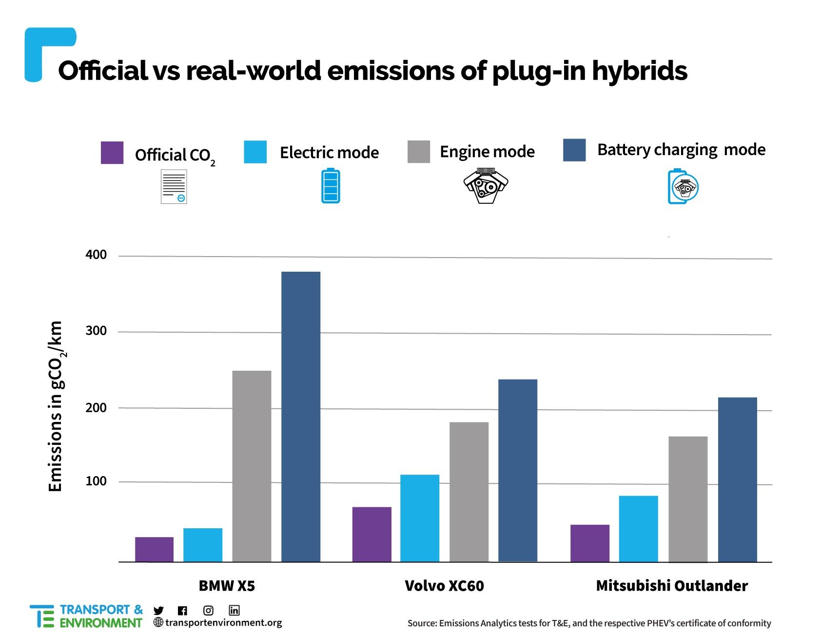 Emisie CO2 plug-in hybridných vozidiel (T&E)