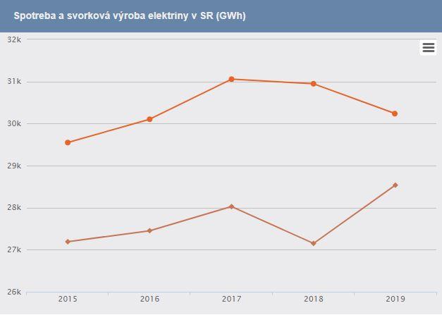 Výroba elektrickej energie na Slovensku 2019 (Zdroj: Slovenské elektrárne)