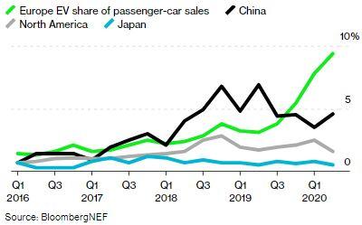predaje elektrických vozidiel v Európe (Zdroj: BloombergNEF)