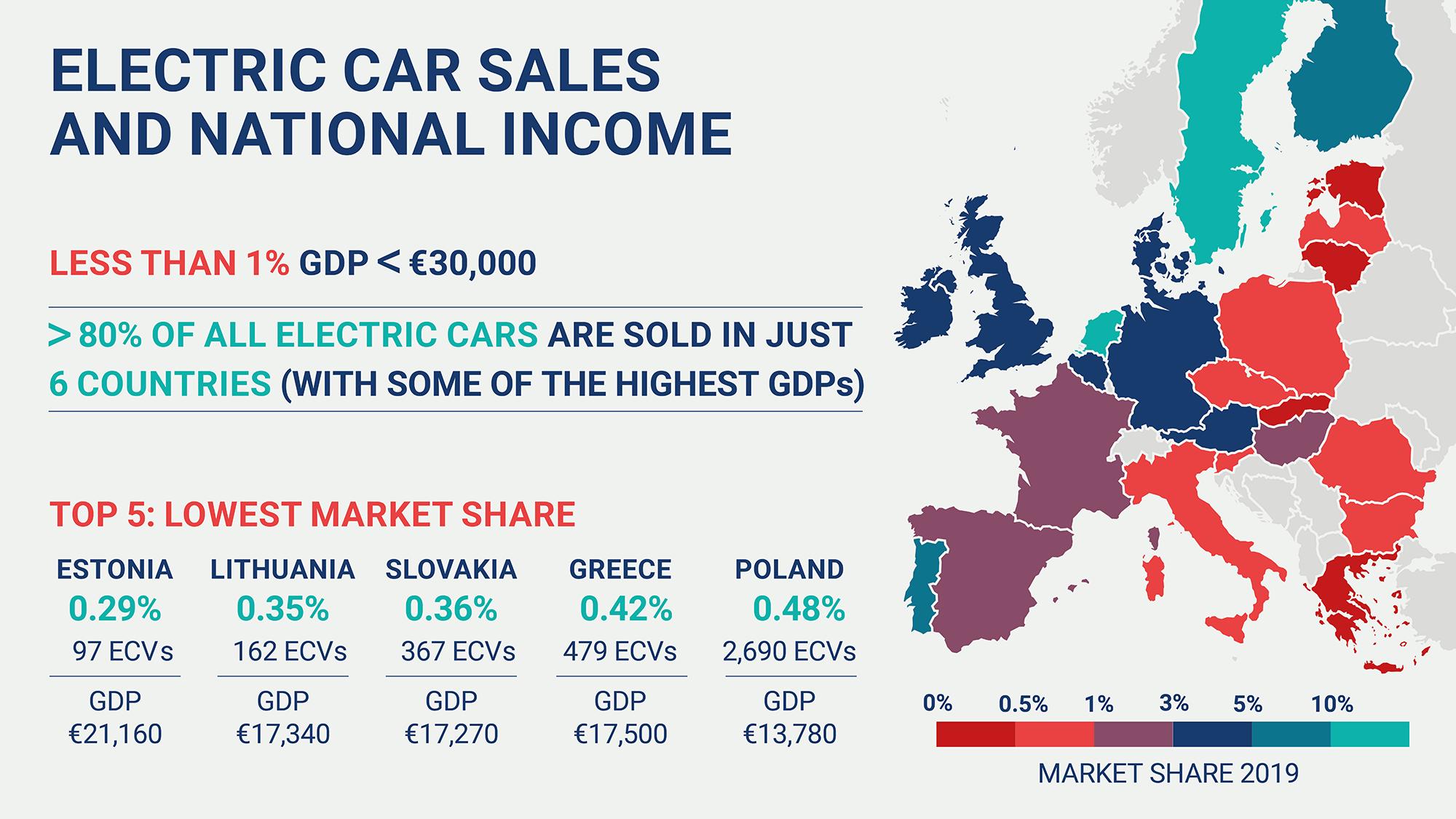 Podiel elektricky dobíjateľných vozidiel a národný príjem (HDP na obyvateľa) v krajinách EÚ (Zdroj: ACEA)