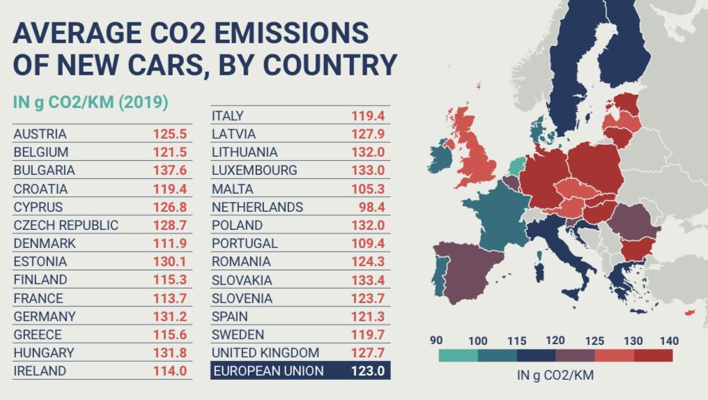 Priemerné emisie nových osobných vozidiel v krajinách EÚ (Zdroj: ACEA)
