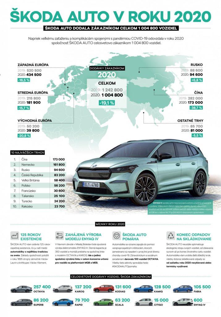 škoda predaje 2020 elektromobily