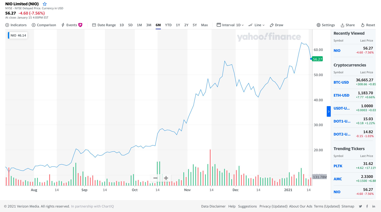 Vývoj cien akcií Nio (Zdroj: Yahoo Finance)