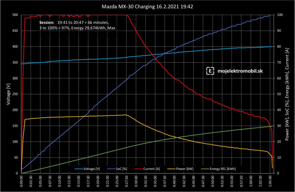 mazda mx-30 krivka nabíjania