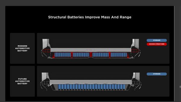 Neštrukturálna batéria vs štrukturálna batéria (Zdroj: Tesla)
