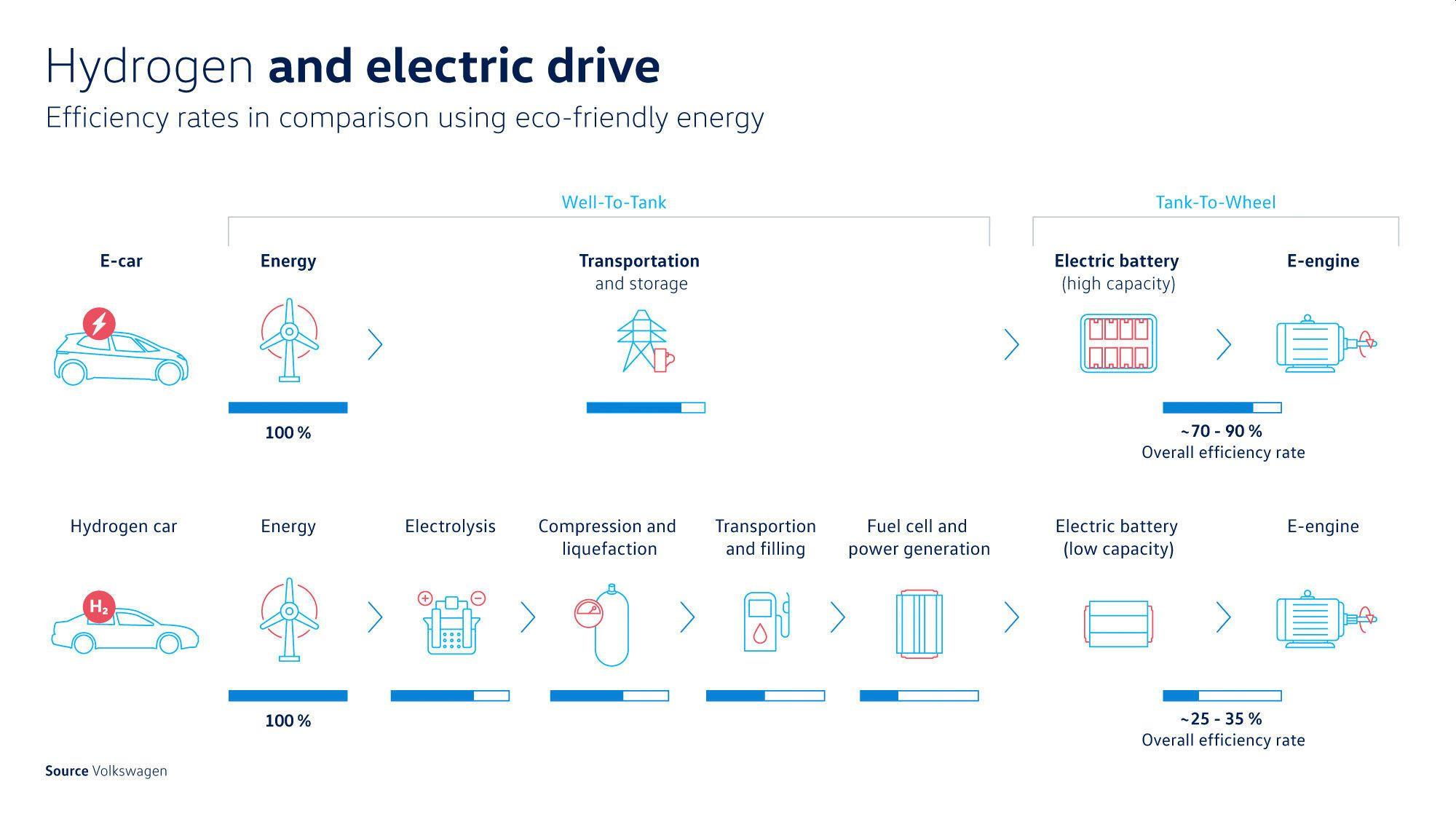 Porovnanie energetickej efektivity vodíkového elektromobilu a batériového elektromobilu (Zdroj: VW)
