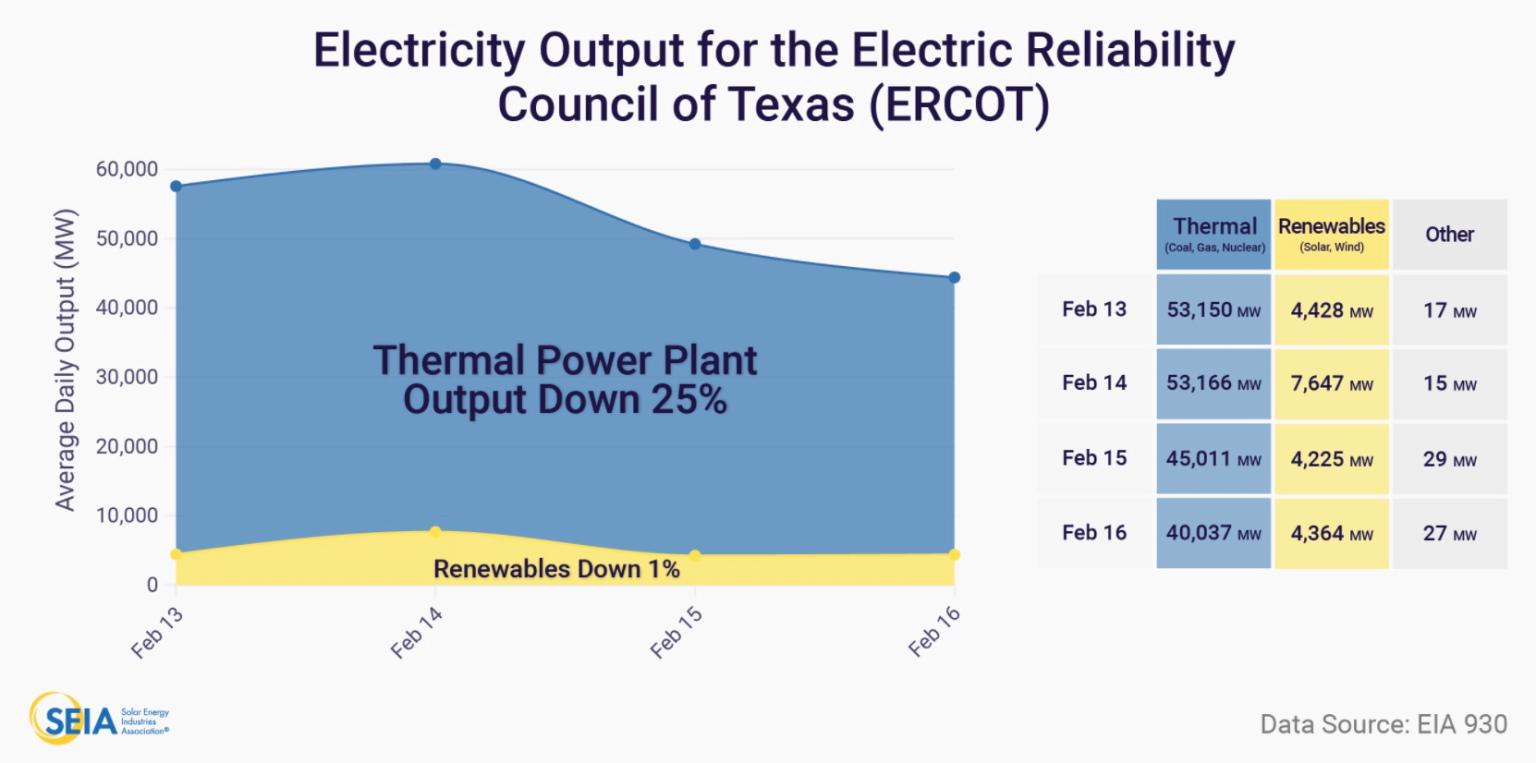 Pokles výroby energie v Texase (Zdroj: ERCOT)