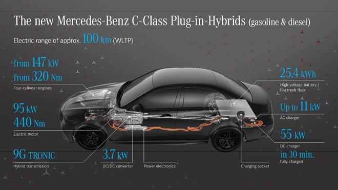 Pohonná sústava Mercedes-Benz Triedy C plug-in hybrid