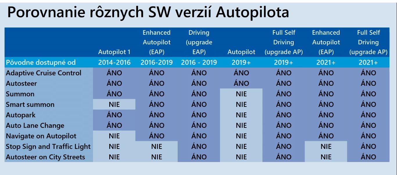 Systém autonómnej jazdy Tesla Autopilot - historický vývoj funkcií (Zdroj: Youtube/DriveTesla.sk)