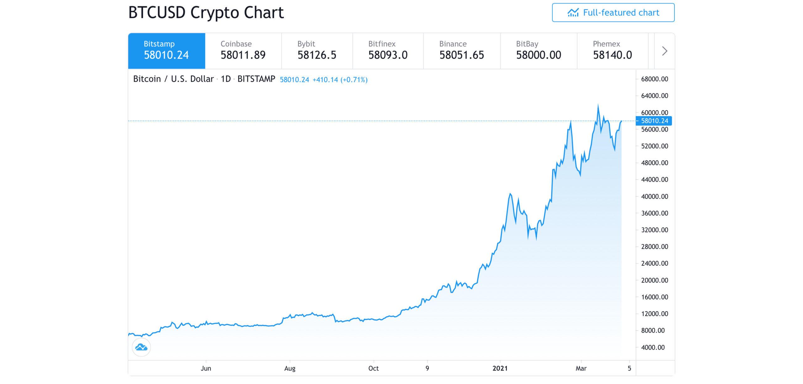 Vývoj ceny Bitcoinu - BTC/USD (Zdroj: TradingView)