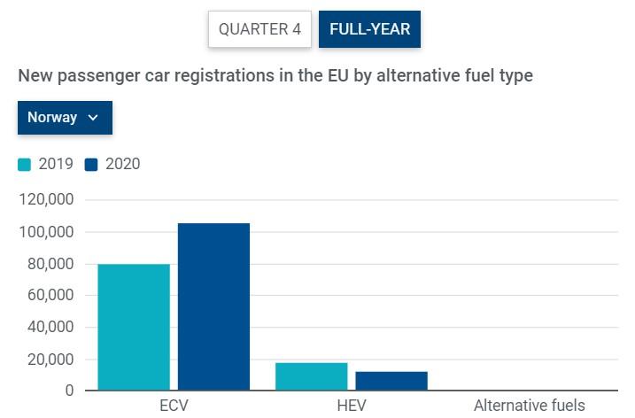predaje elektromobilov a plug-in hybridov v eú