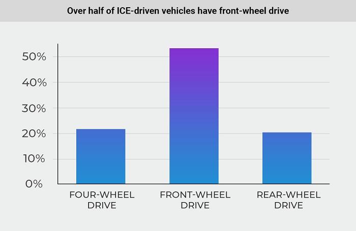 Pohon náprav spaľovacích vozidiel (Zdroj: Cararac.com)