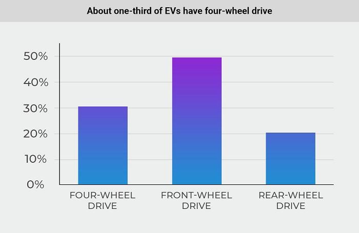 Pohon náprav elektromobilov (Zdroj: Cararac.com)