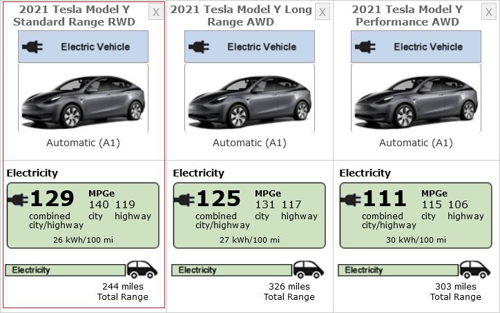 Základná verzia Tesla Model Y - Standard Range dojazd a spotreba (Foto: EPA)