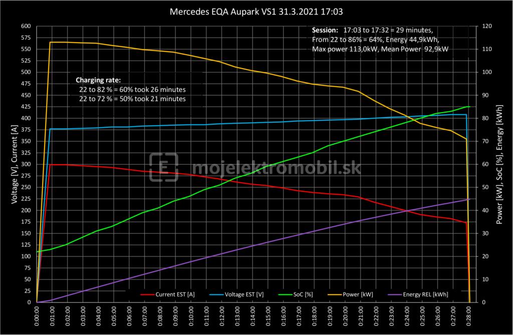 Mercedes-Benz EQA krivka nabíjania prvá jazda