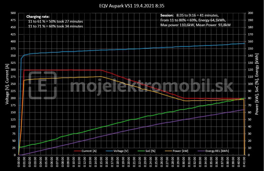 Mercedes-Benz EQV krivka nabíjania