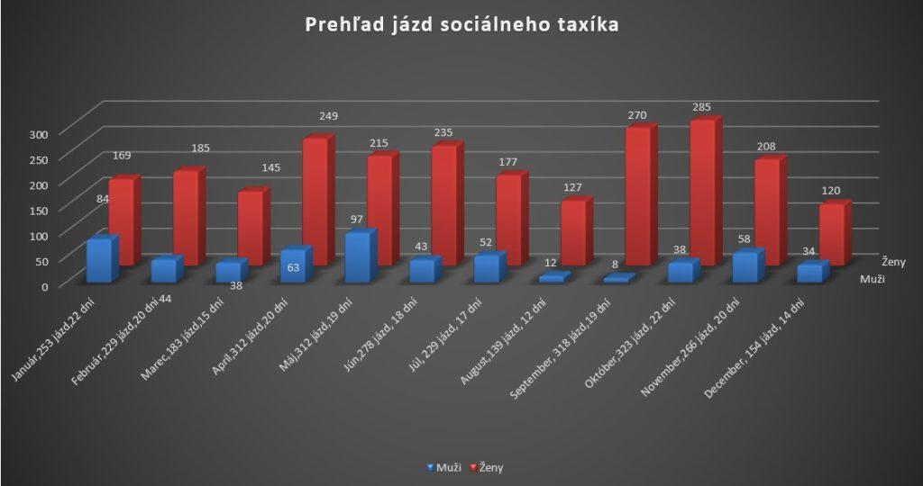 prehľad jázd sociálneho taxíka