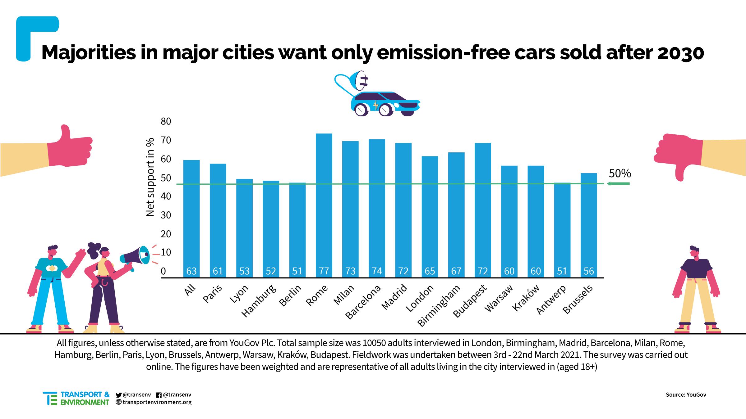 Prieskum obyvateľstva európskych metropol pre zákaz predaja spaľovacích áut po roku 2030 (Zdroj: T&E)