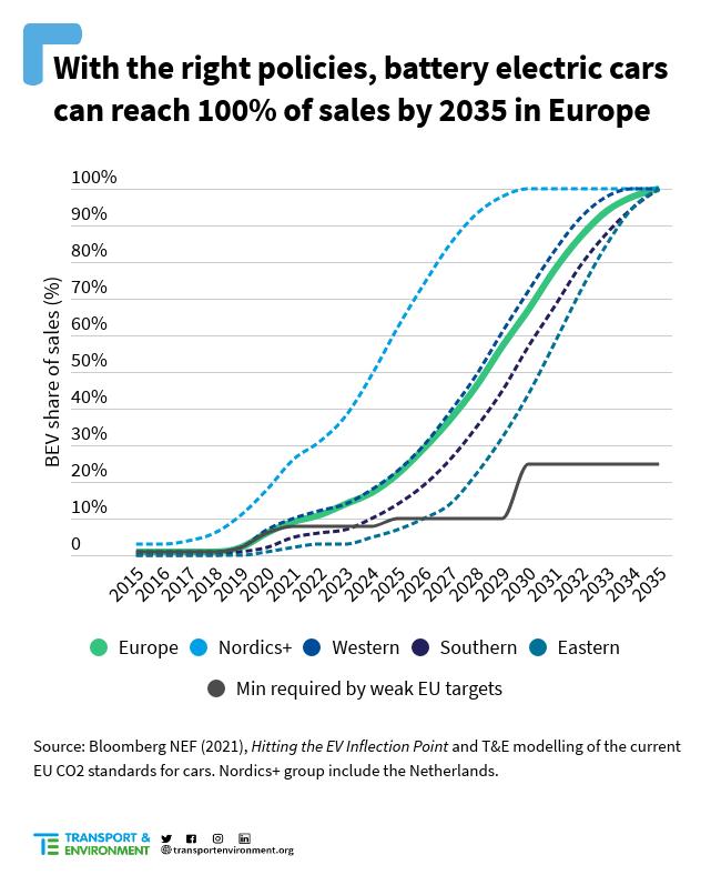 Vývoj cien elektromobilov (Zdroj: T&E)