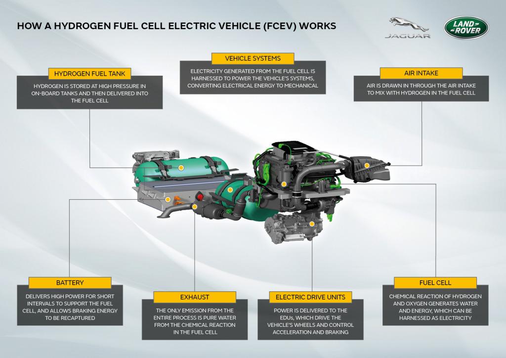 Land Rover Defender na vodíkový pohon   Zdroj: JLR
