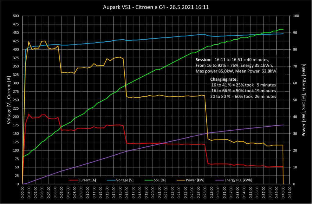 Krivka nabíjania Citroen e C4