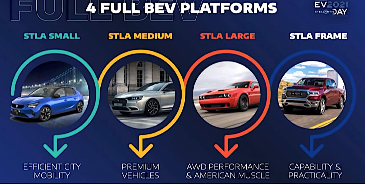 Elektrifikácia Stellantis - 4 platformy pre rôzne typy vozidiel (Foto: Stellantis)