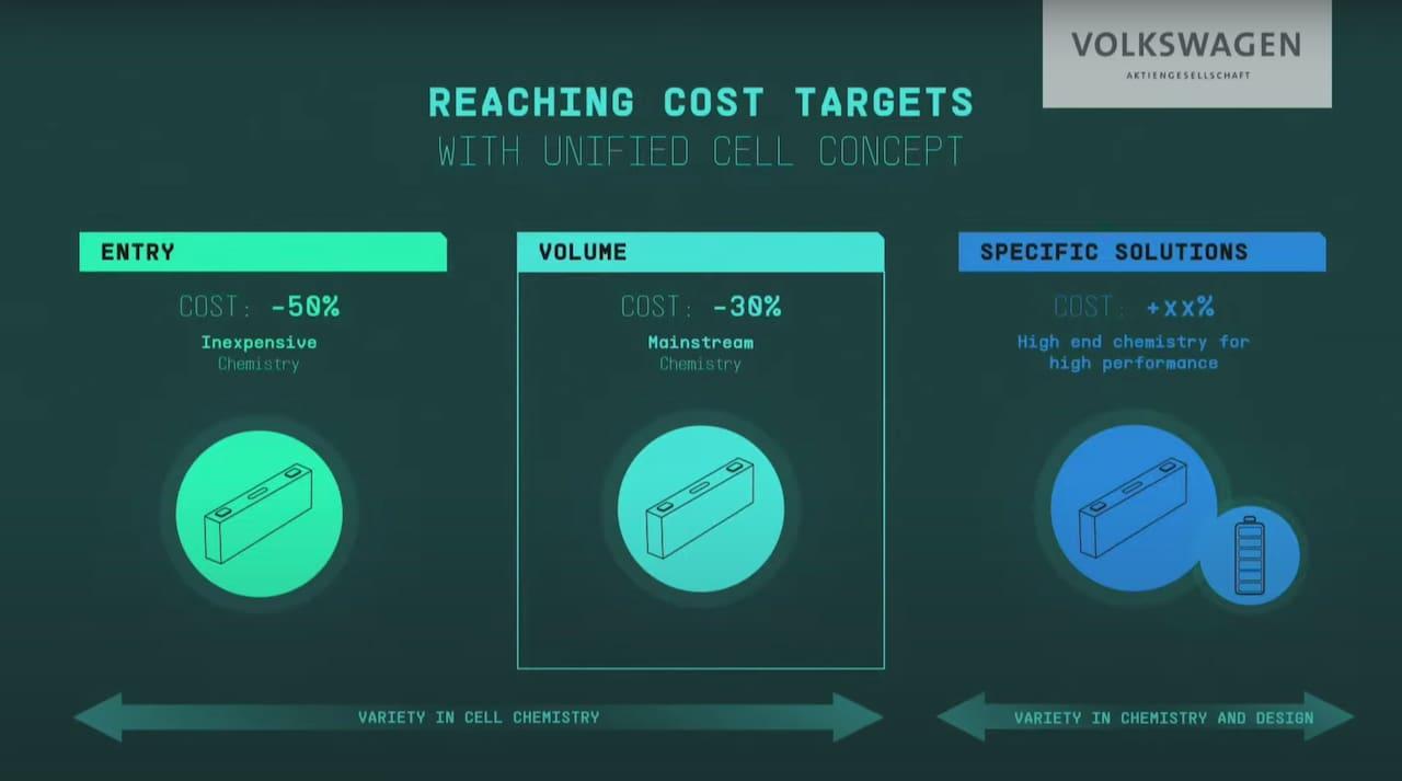 Znižovanie nákladov na batérie VW | Foto: Topelectricsuv.com