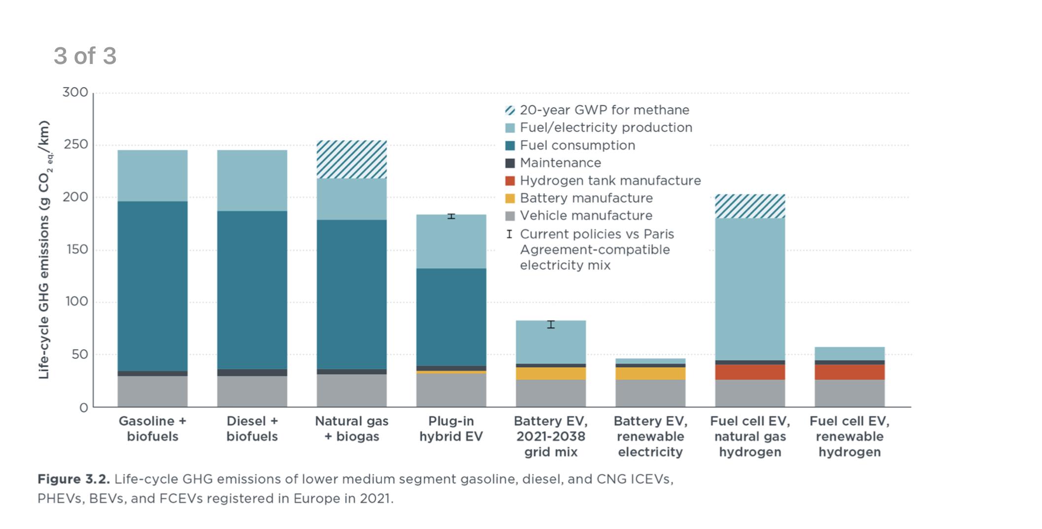 Porovnanie emisií elektromobily verzis spaľovacie autá (Zdroj: ICCT)