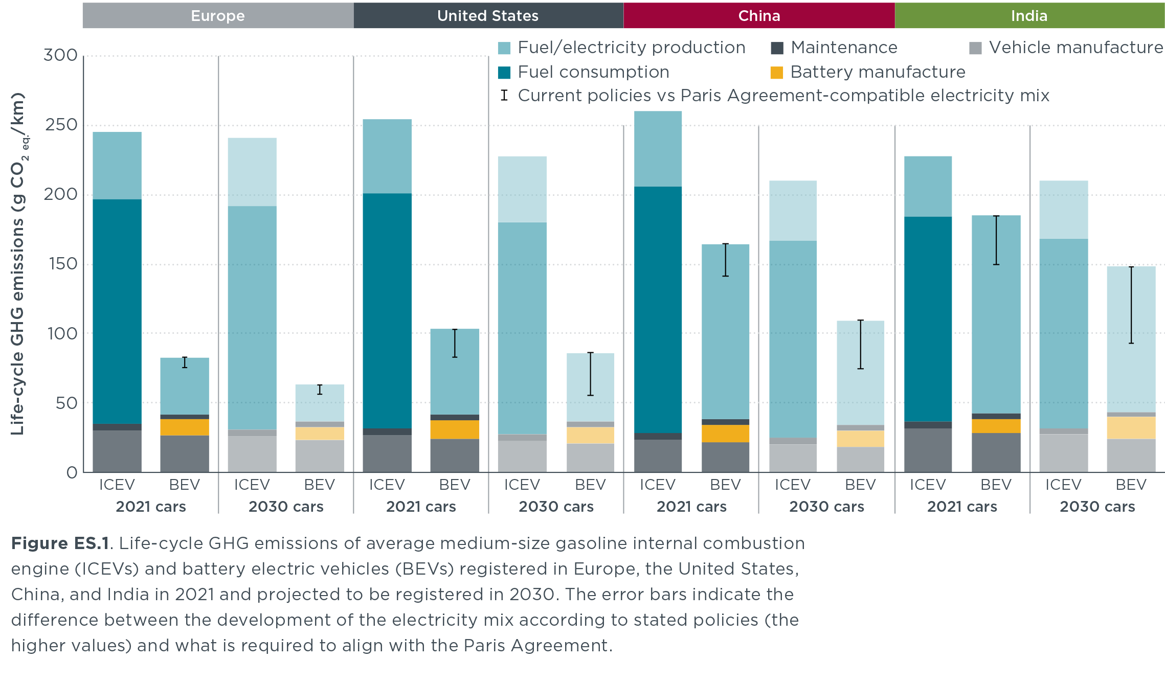 Porovnanie emisií elektromobily verus spaľovacie autá (Zdroj: ICCT)